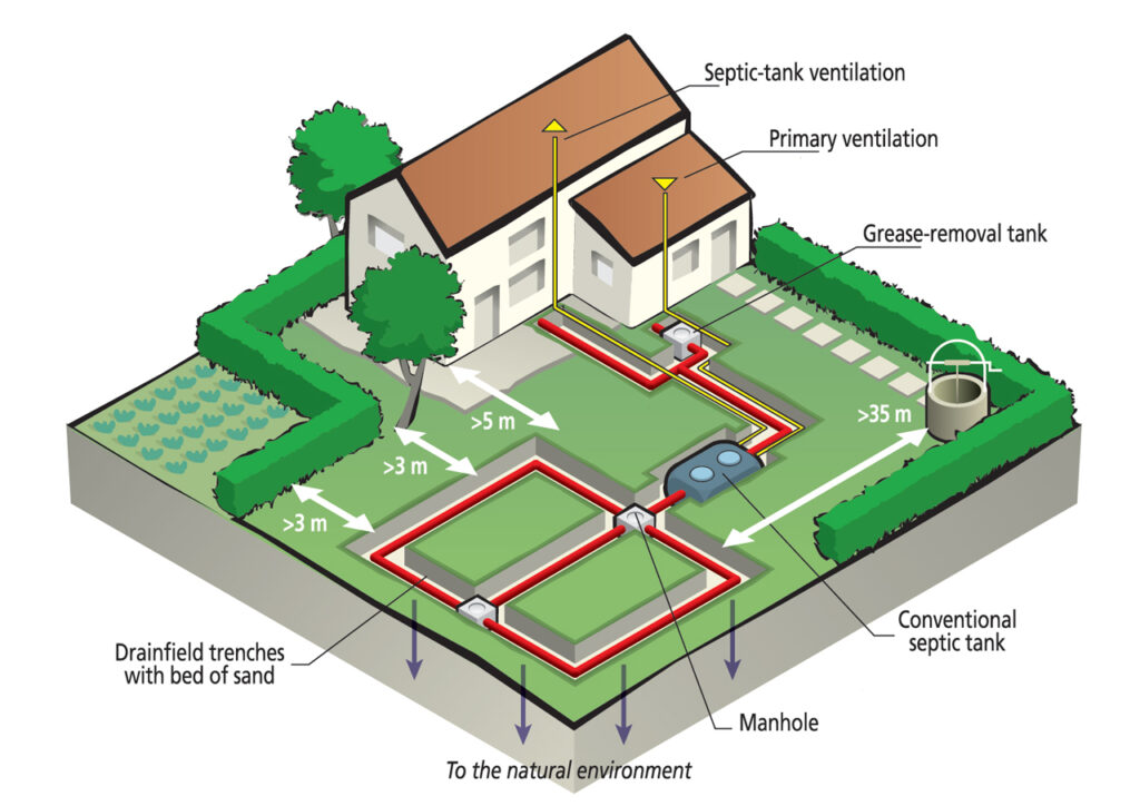 How does a septic tank pump work